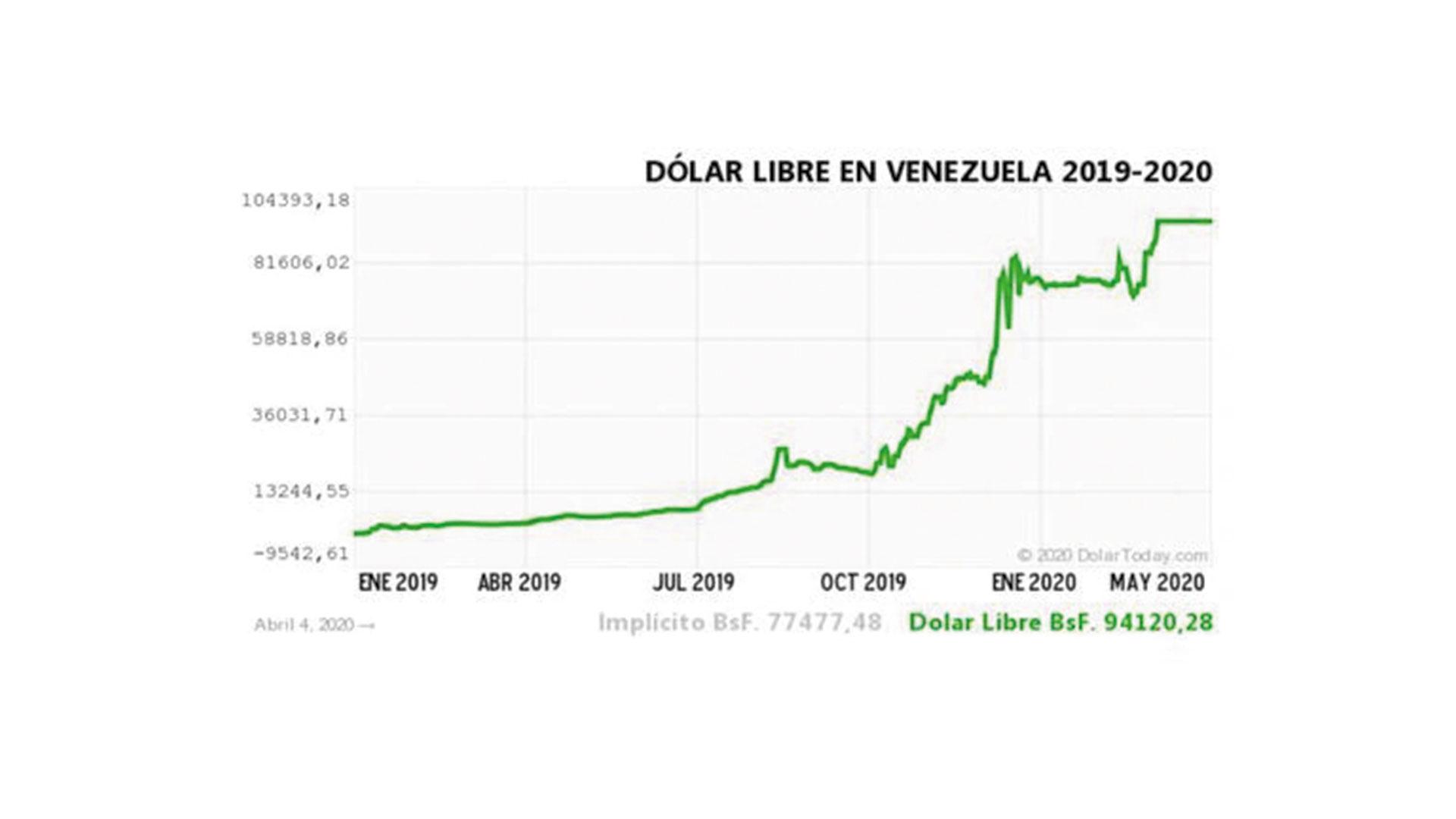 dolar en venezuela - noticiero de venezuela
