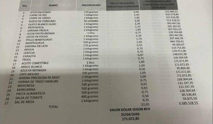 lista de productos regulados