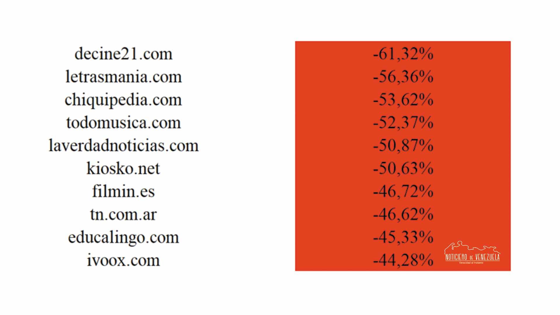 Actualizaciones-de-Google-Noticiero-de-Venezuela
