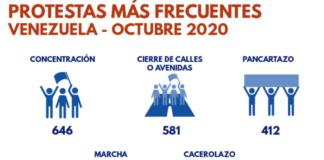 Venezuela registró casi 1.500 protestas - NDV