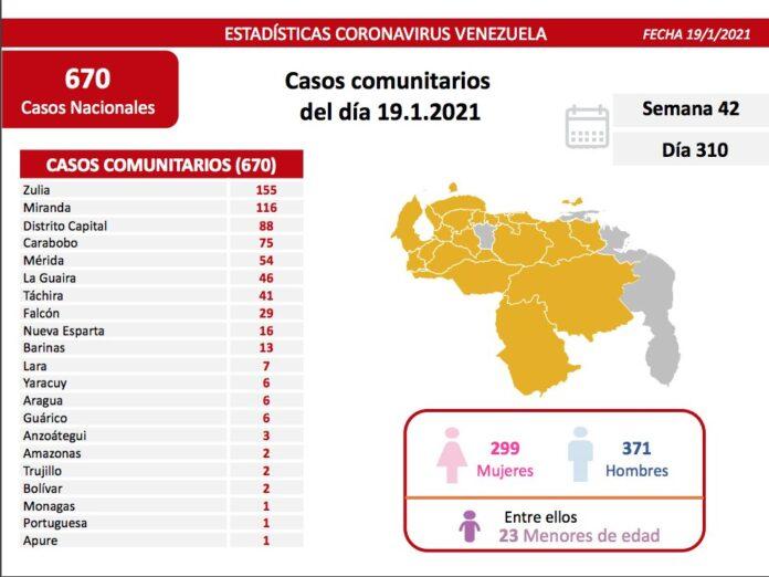Venezuela 670 nuevos casos