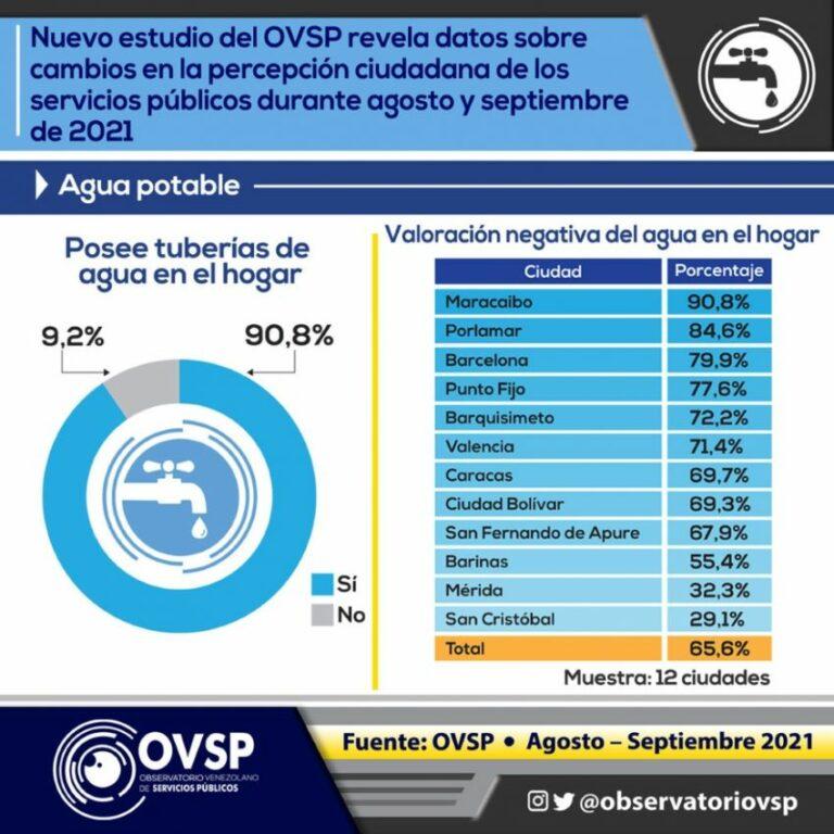 servicio de agua y de electricidad en Venezuela